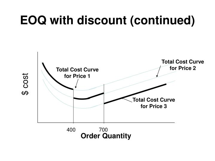 Total Cost Curve