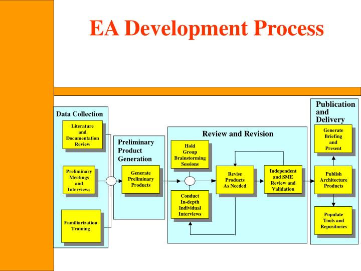 EA Development Process