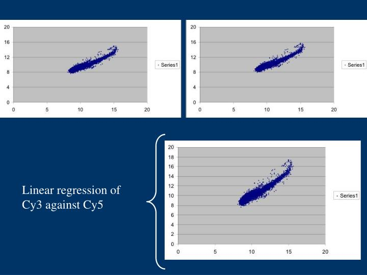 Linear regression of