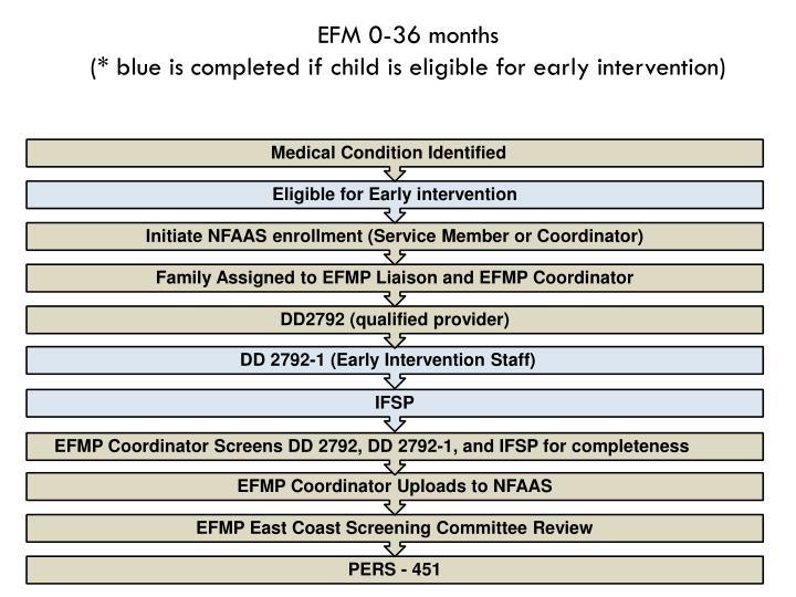 EFM 0-36 months