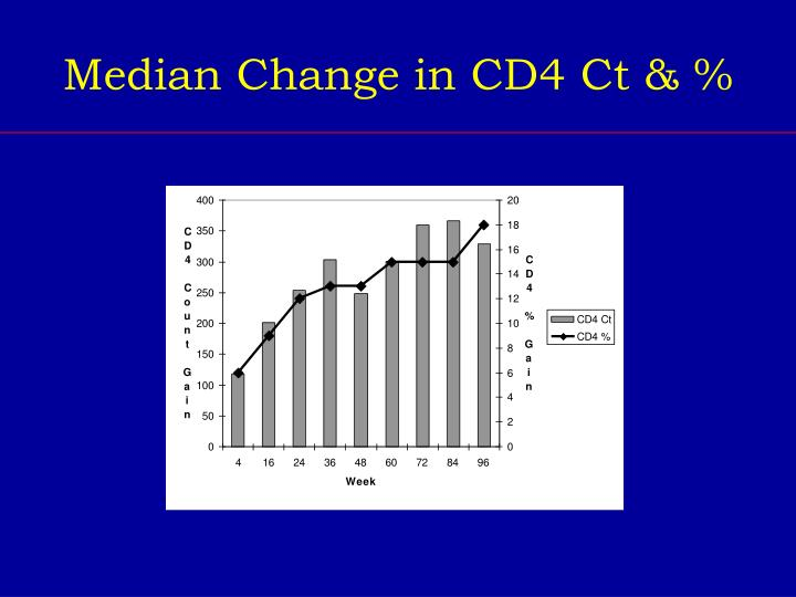 Median Change in CD4 Ct & %