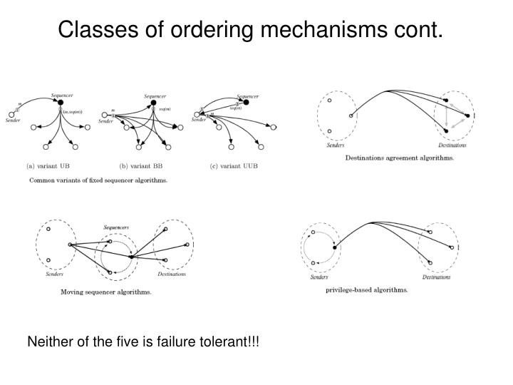 Classes of ordering mechanisms cont.
