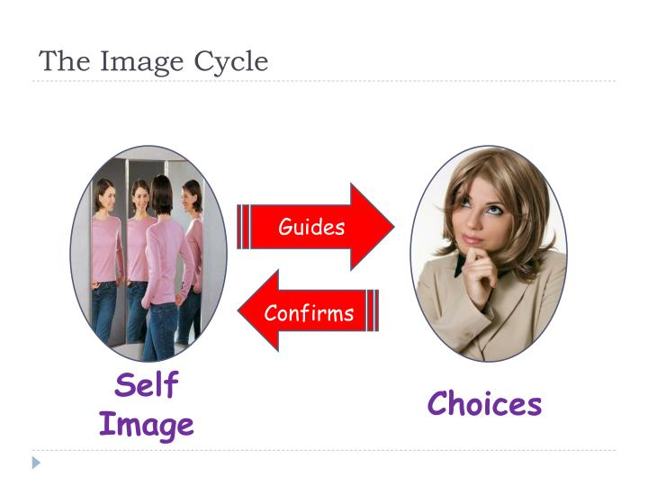 The Image Cycle