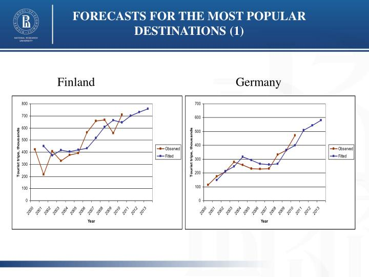 FORECASTS FOR THE MOST POPULAR DESTINATIONS (1)
