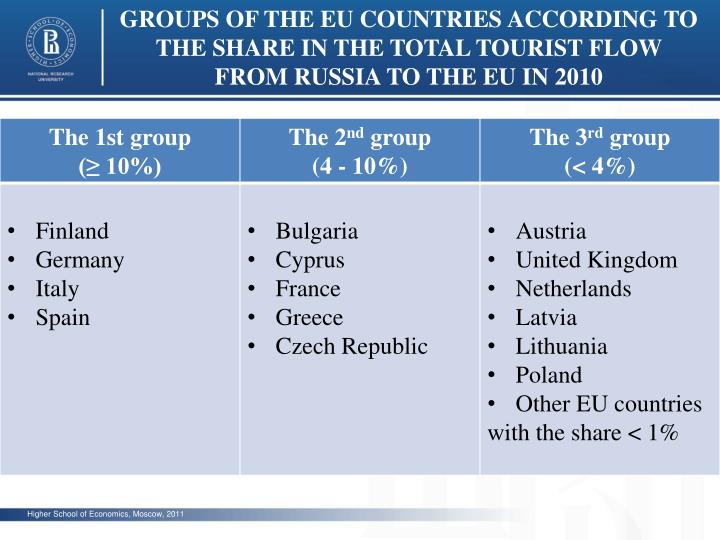 GROUPS OF THE EU COUNTRIES ACCORDING TO THE SHARE IN THE TOTAL TOURIST FLOW FROM RUSSIA TO THE EU