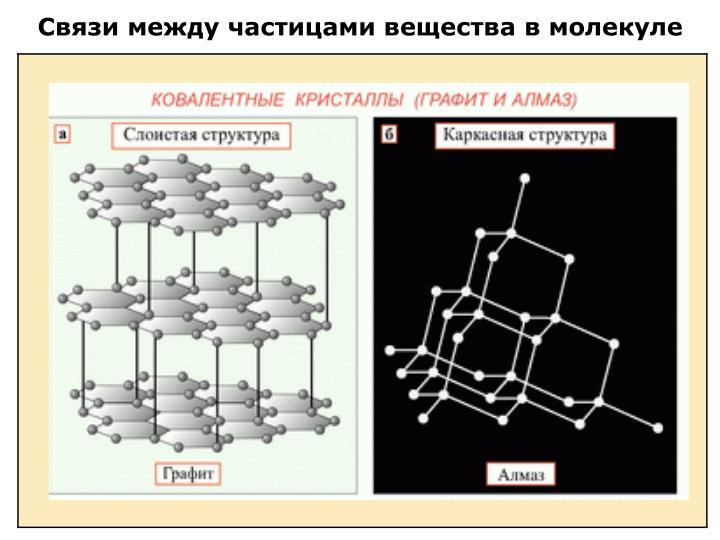 Связи между частицами вещества в молекуле