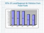 95 of local regional air pollution from fossil fuels