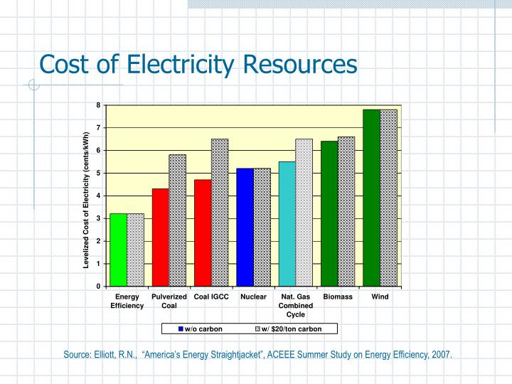 Cost of Electricity Resources