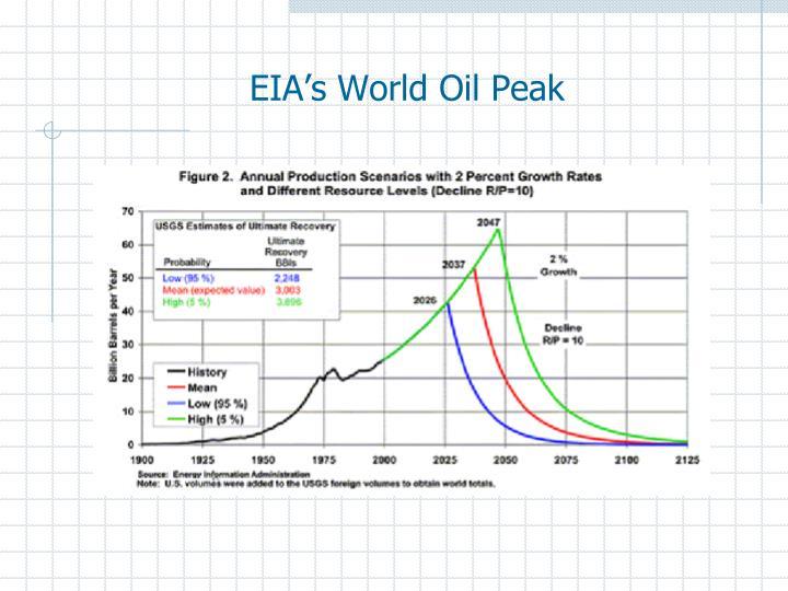 EIA's World Oil Peak
