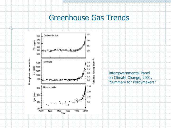 Greenhouse Gas Trends