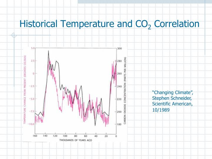 Historical Temperature and CO