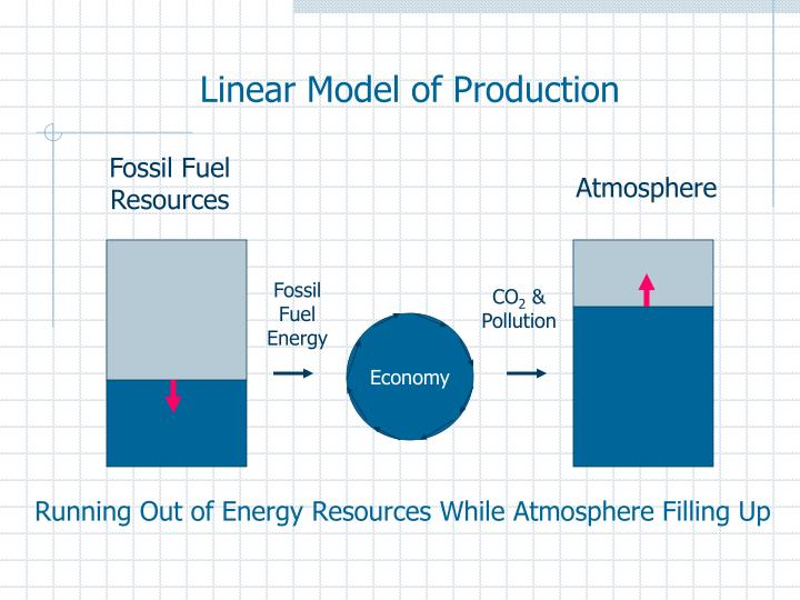 Linear Model of Production