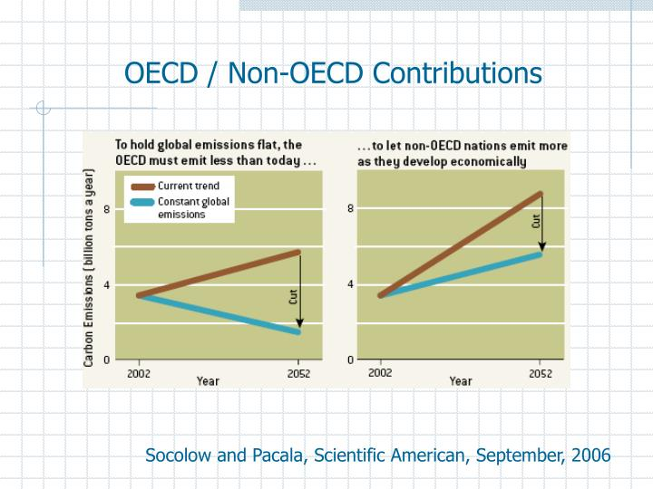 OECD / Non-OECD Contributions