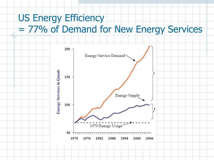 US Energy Efficiency