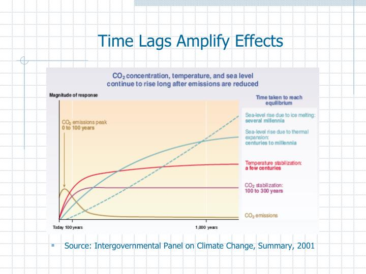 Time Lags Amplify Effects