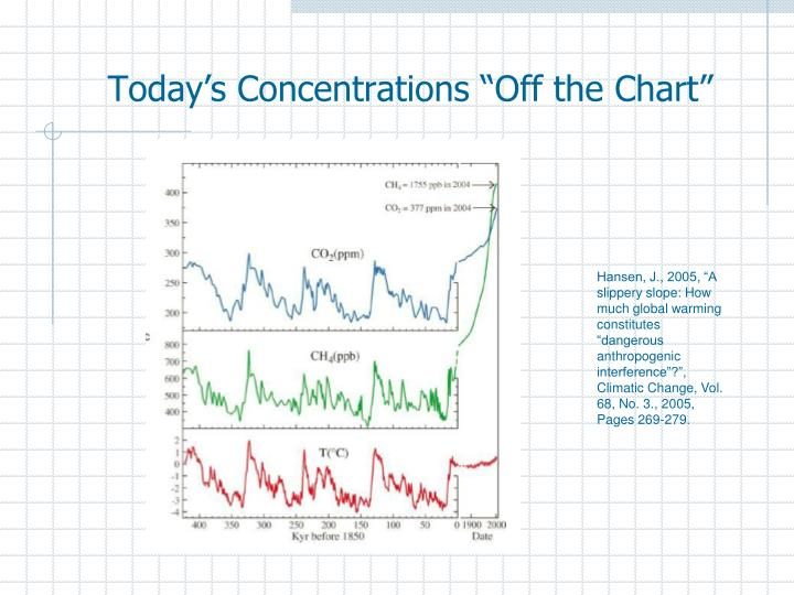 """Today's Concentrations """"Off the Chart"""""""