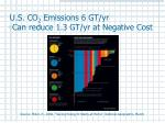 u s co 2 emissions 6 gt yr can reduce 1 3 gt yr at negative cost
