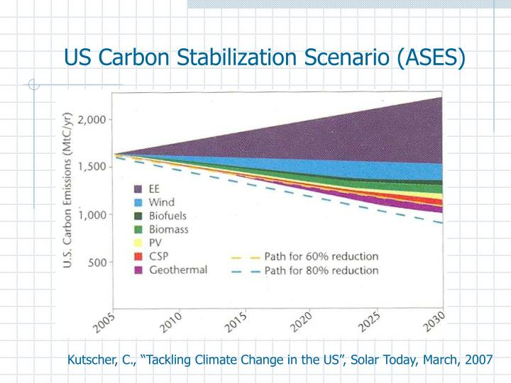 US Carbon Stabilization Scenario (ASES)