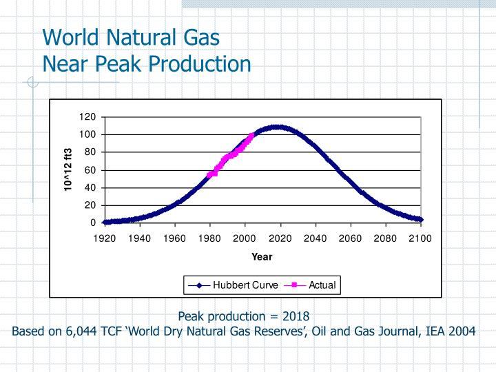 World Natural Gas