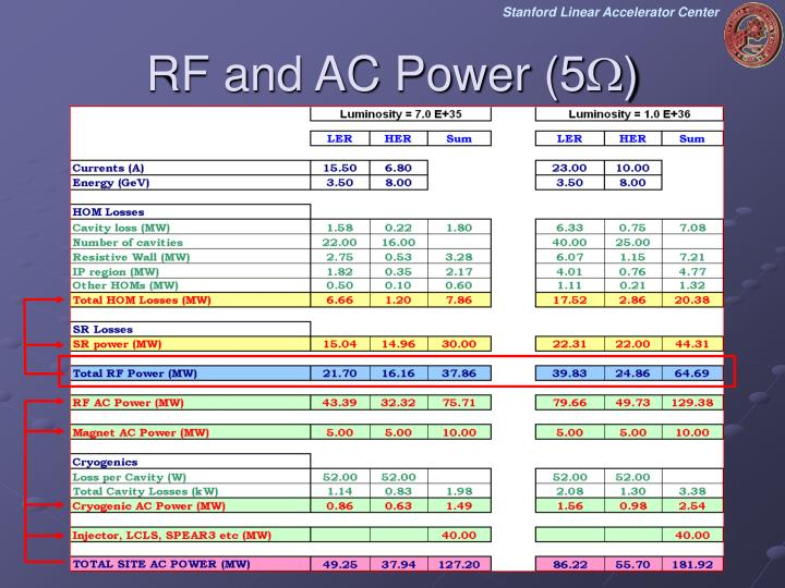 RF and AC Power (5