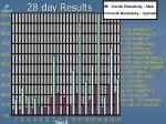 28 day results