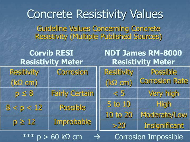 Concrete Resistivity Values