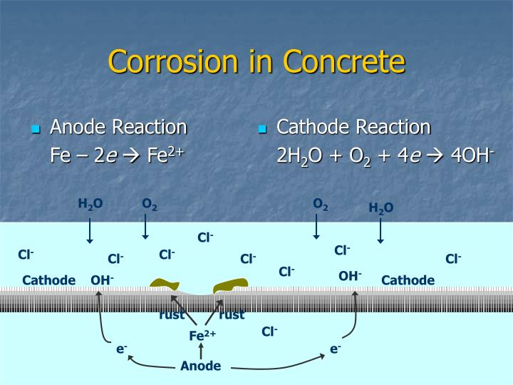 Corrosion in concrete