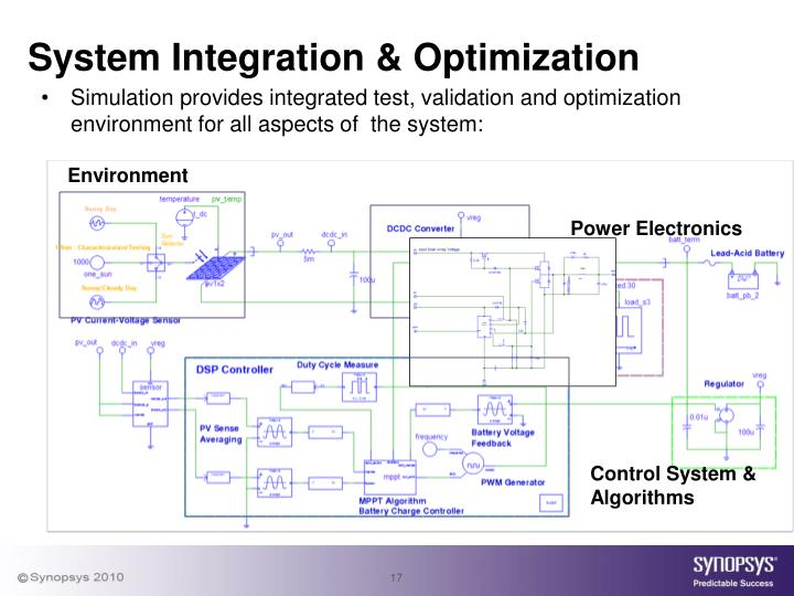 System Integration & Optimization