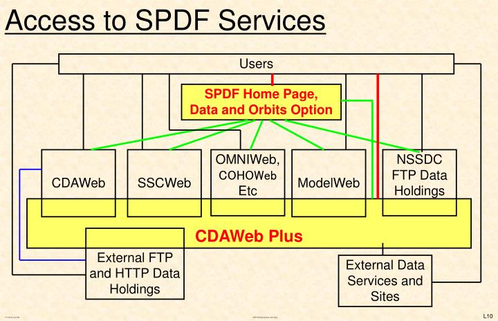 Access to SPDF Services