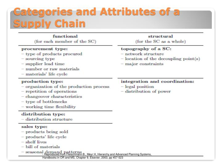 Categories and Attributes of a Supply Chain