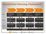 hierarchical planning framework