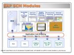 sap scm modules