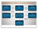 supply chain for steel in an automobile door