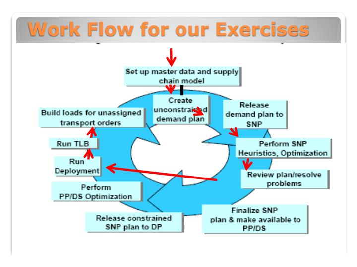 Work Flow for our Exercises