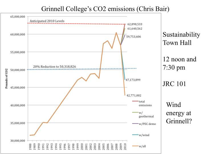 Grinnell College's CO2 emissions (Chris Bair)