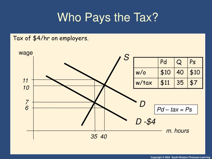 Who Pays the Tax?