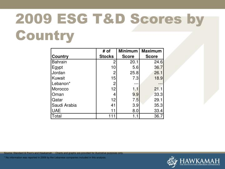 2009 ESG T&D Scores by Country