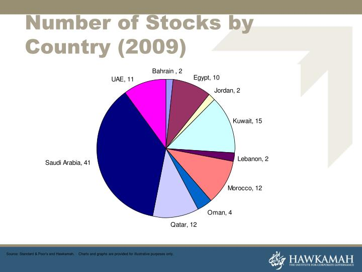 Number of Stocks by Country (2009)