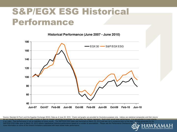 S&P/EGX ESG Historical Performance