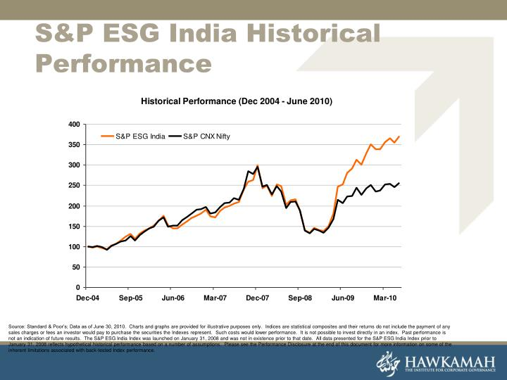 S&P ESG India Historical Performance