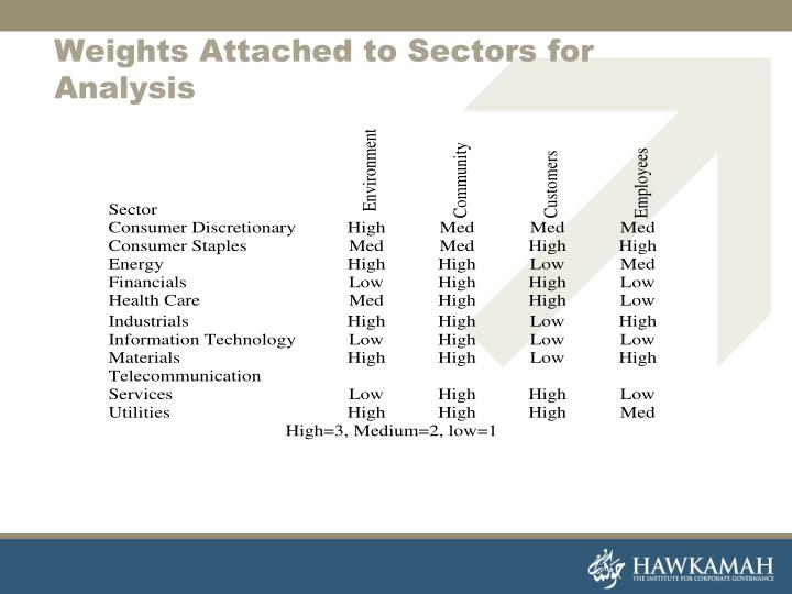 Weights Attached to Sectors for Analysis