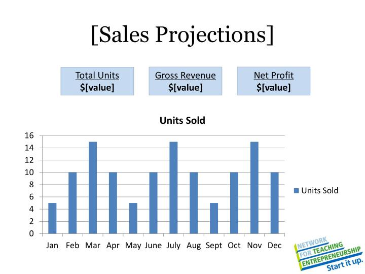 [Sales Projections]