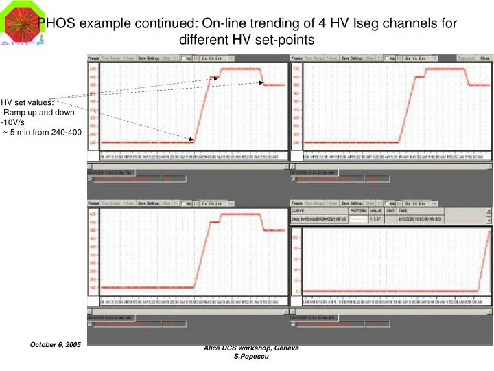 PHOS example continued: On-line trending of 4 HV Iseg channels for different HV set-points