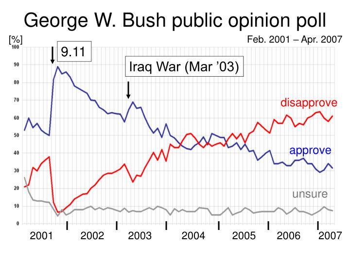 George W. Bush public opinion poll