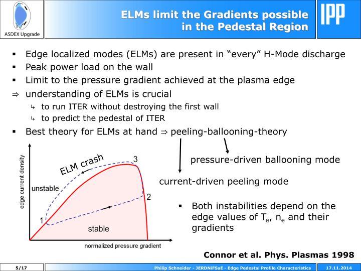 ELMs limit the Gradients possible in the Pedestal Region