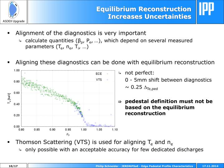 Equilibrium Reconstruction Increases Uncertainties
