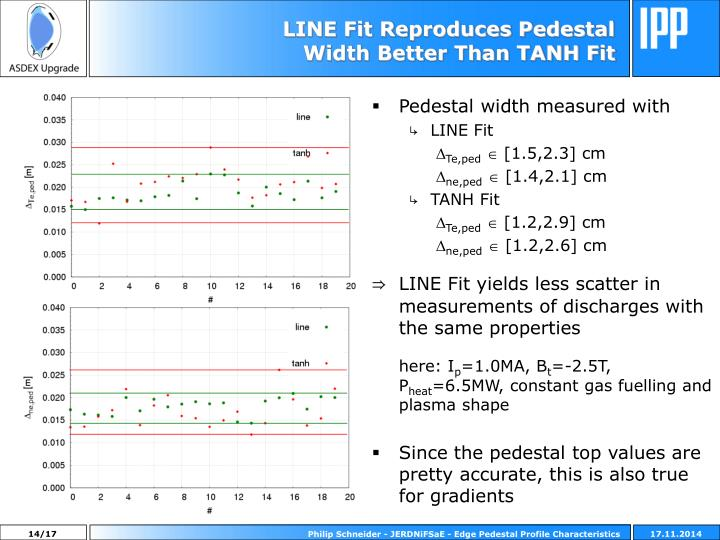 LINE Fit Reproduces Pedestal Width Better Than TANH Fit