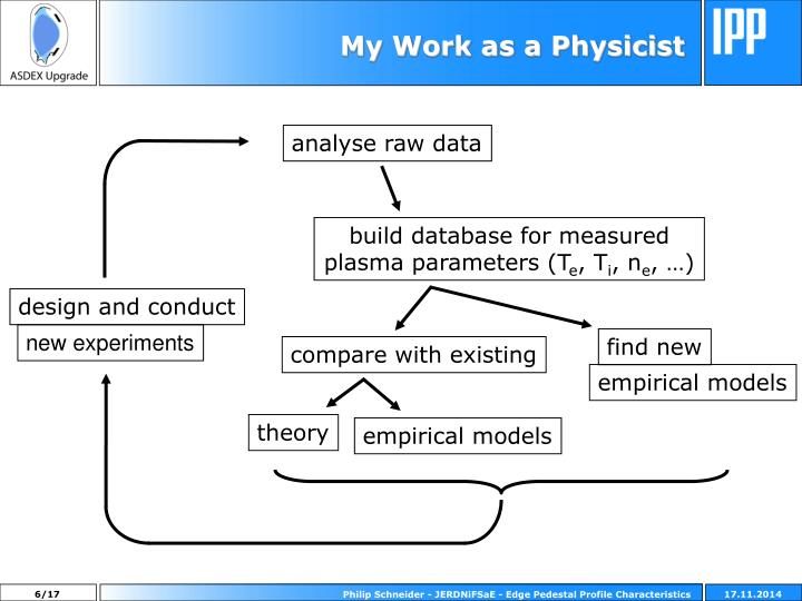 My Work as a Physicist