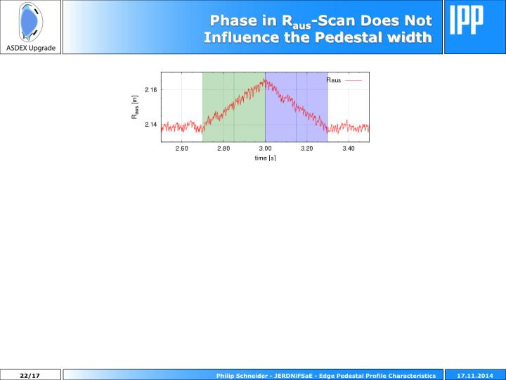 Phase in R