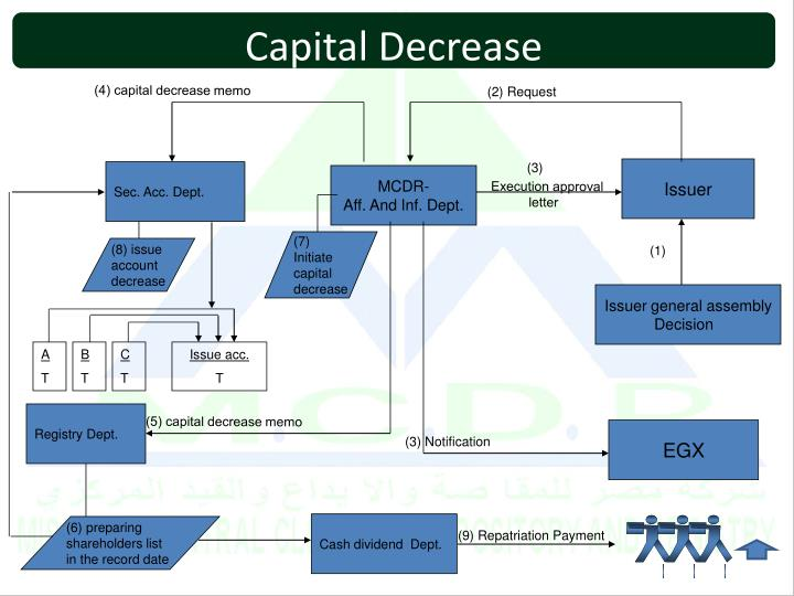 Capital Decrease